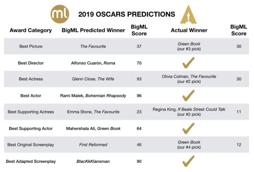 BigML Oscars 2019 Predictions results