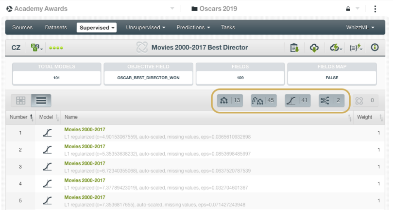 BigML Fusion for Best Director Oscars 2019