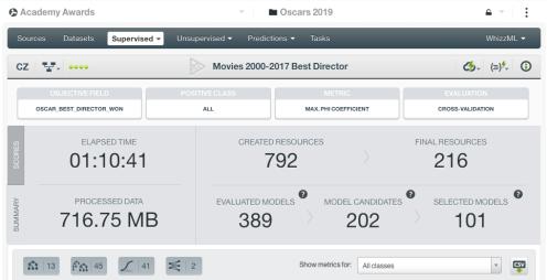 BigML OptiML Best Director results