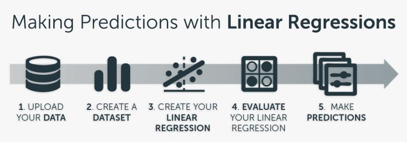 linear_regression_workflow