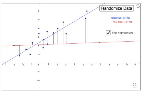 GeoGebra Linear Regression