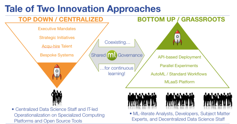 Tale of Two Innovations