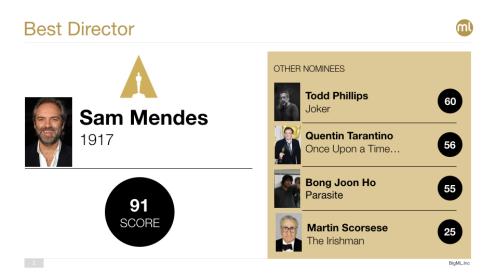 Best Director Oscar 2020