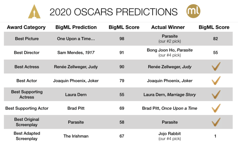2020 Oscars Results