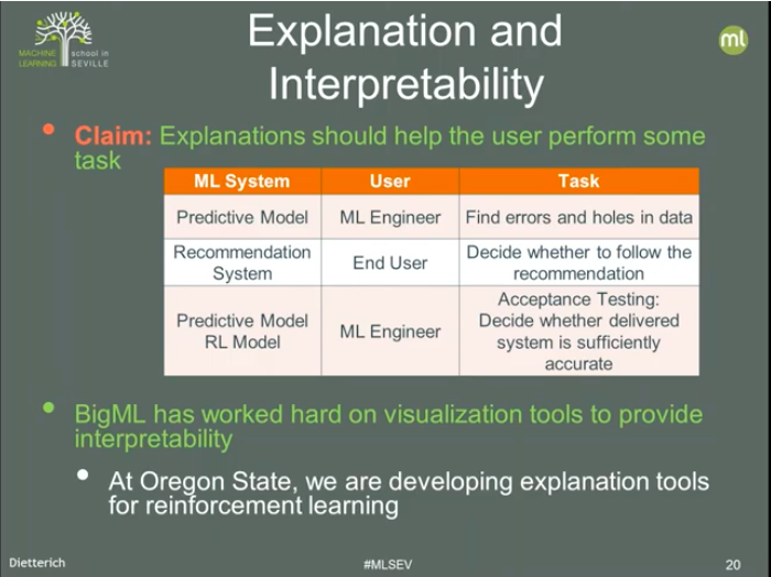 ML Explanation and Uncertainty