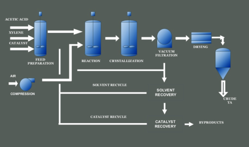 Carboxylic Acid Process