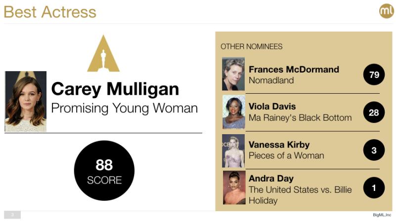 Best Actress Oscar 2021