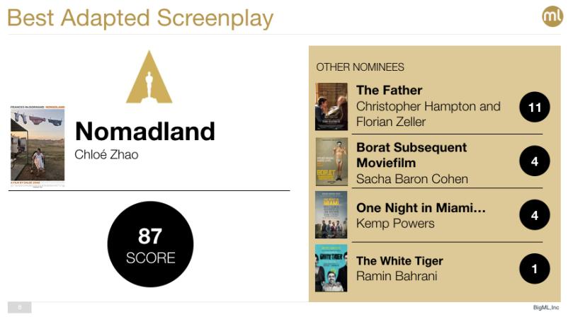 Best Adapted Screenplay Oscar 2021