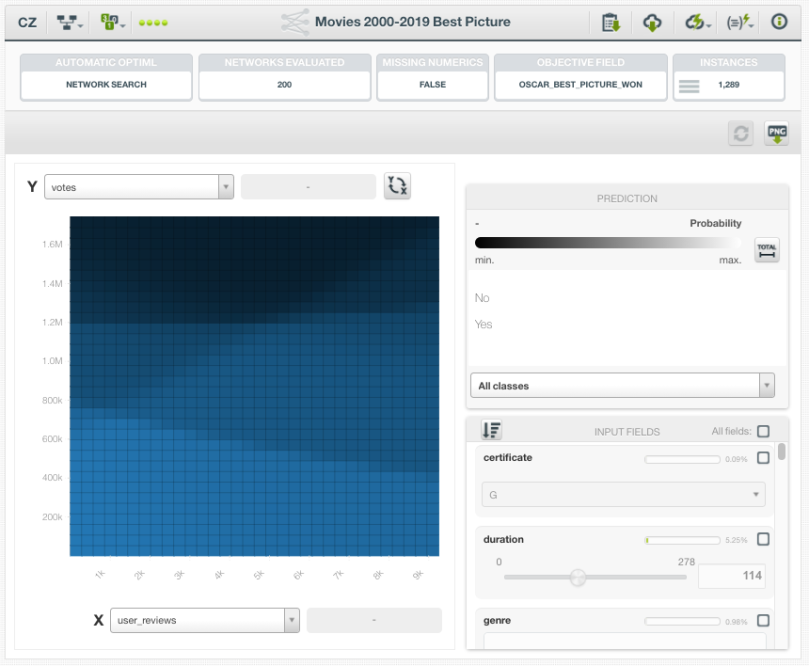 Best Picture Deepnets Visualization