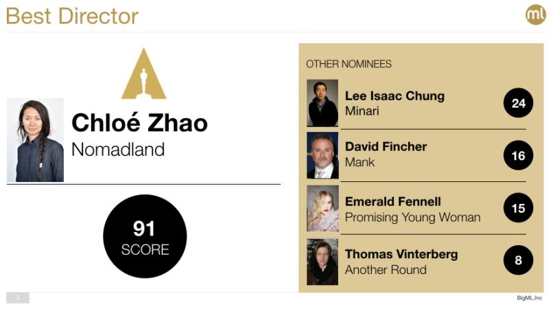 Best Director Oscar 2021
