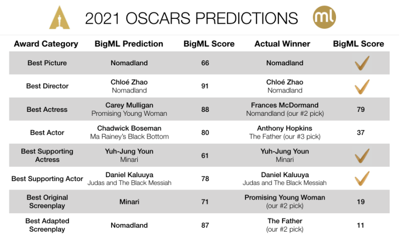 2021 Oscars Results