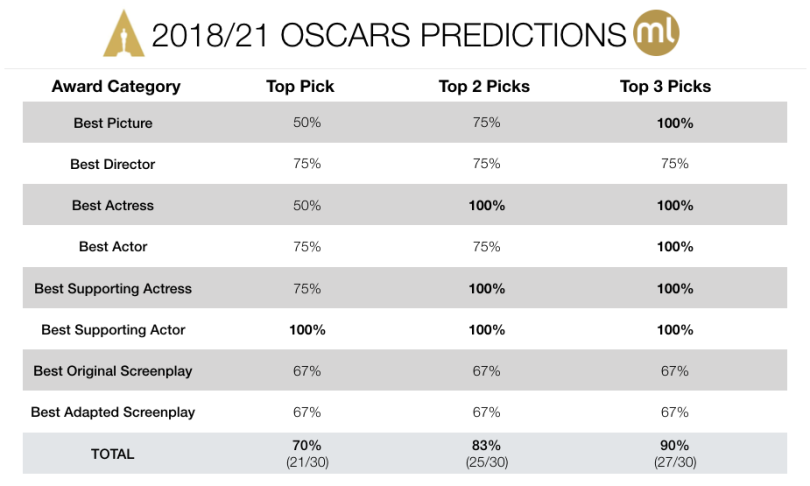 2018/21 Oscars Predictions