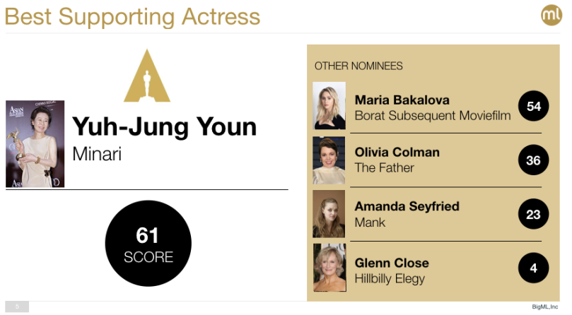 Best Supporting Actress Oscar 2021